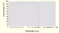 Calcium Fluoride Transmission Curve