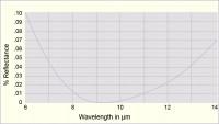 Zinc Sulphide Transmission Curve