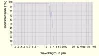 Crystal Qyartz Transmission Curve