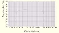 Zinc Selenide Transmission Curve